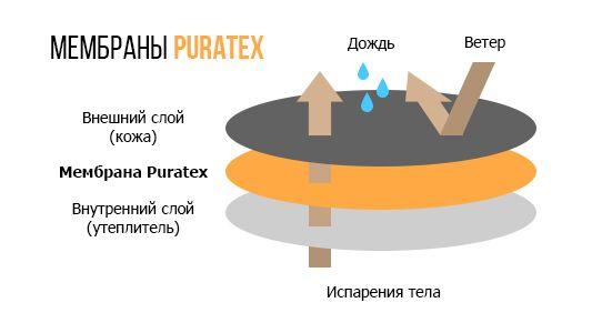 уникальная мембрана Puratex MP